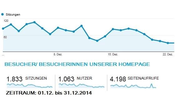 Besucher_innen_Homepage_Dez14