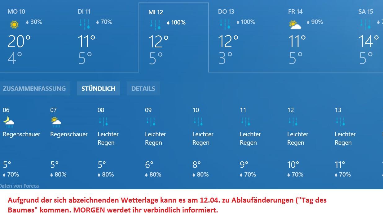 Wetter 12.04.
